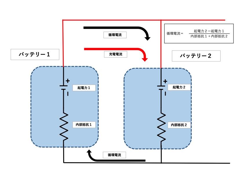 循環電流イメージ1
