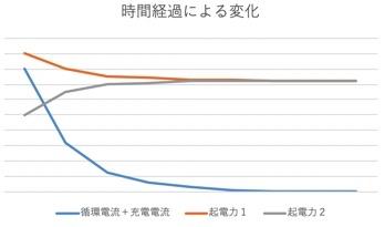 循環電流のイメージ2