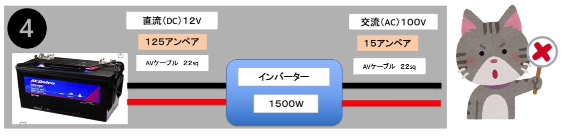 12V側にインバーターに付属のケーブル、100V側にAVケーブル