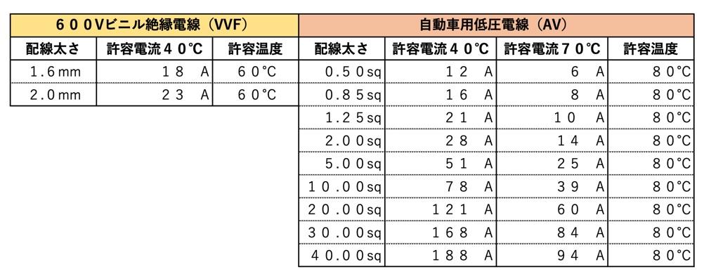 ビニルシース平型ケーブル(VVF)と自動車用低圧電線(AV)比較