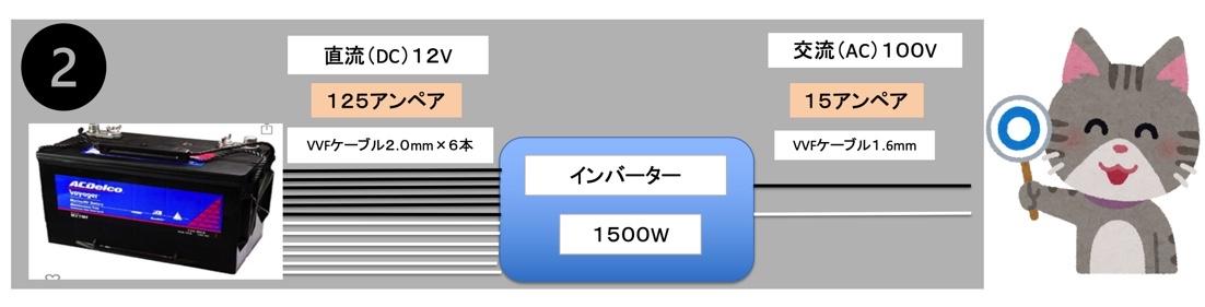12V側をVVF2.0mmを5本、100V側にVVF1.6mm1本