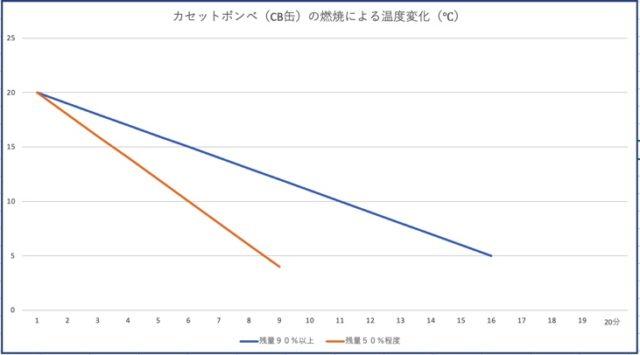 カセットボンベの燃焼による温度変化