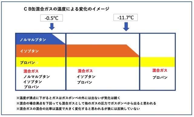 カセットボンベの混合ガスの温度による変化イメージ