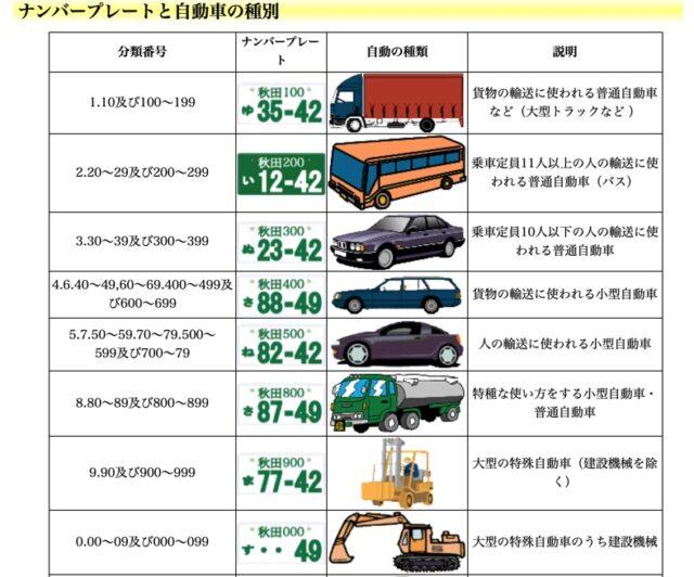 国土交通省秋田運輸支局のHPより引用