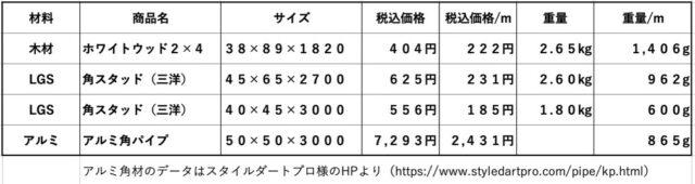 軽トラキャンピングカー材料比較